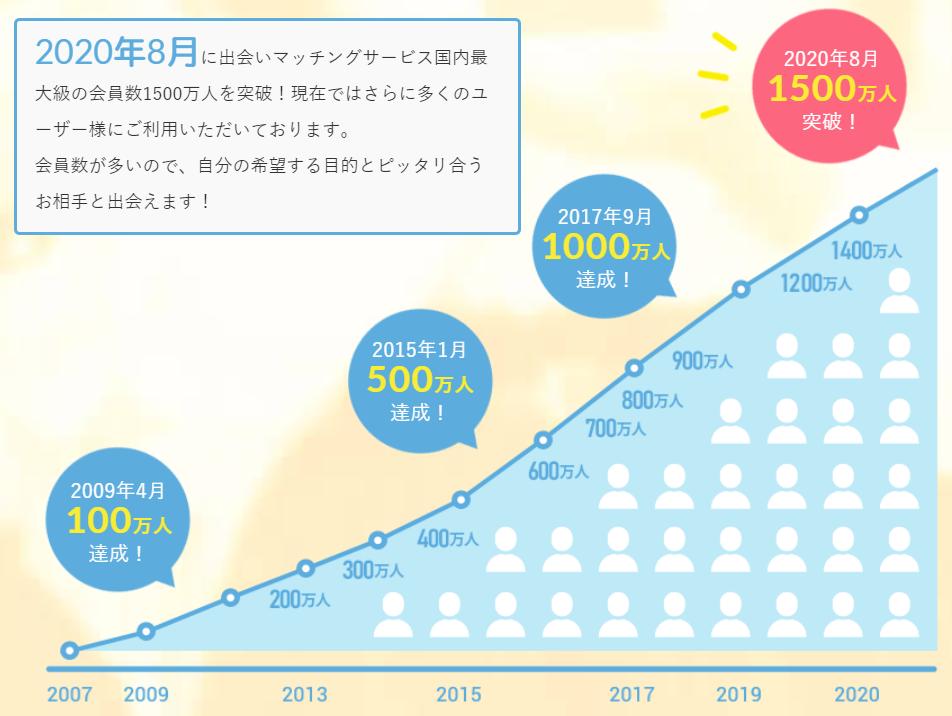 PCMAXの会員数は年々増加している